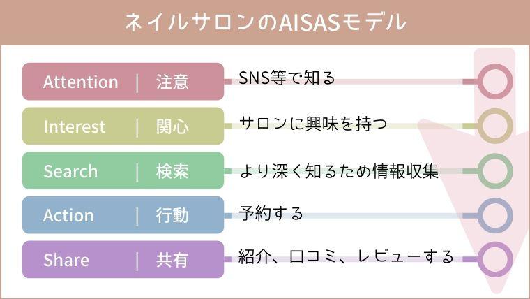 ネイルサロンのAISASモデル