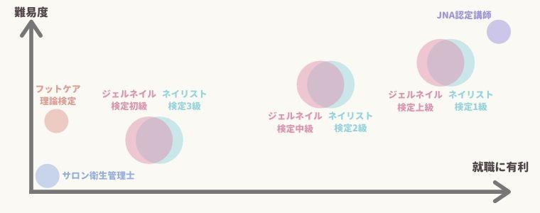 ネイル資格の種類