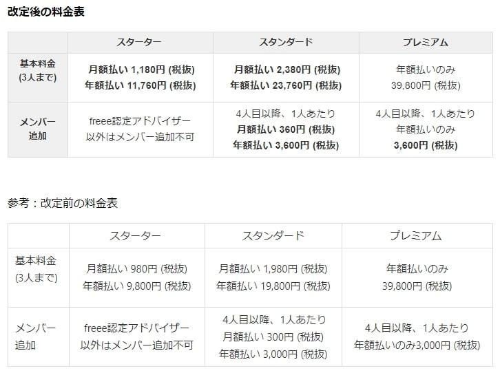 【2020年5月】会計freeeの料金変更