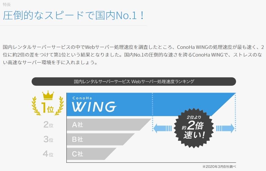 conoha WINGは表示速度が速い